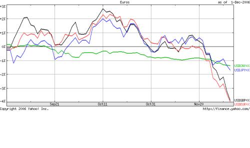 dollar decline chart