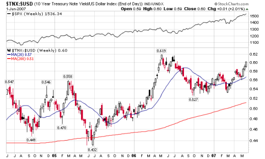 treasury yield and dollar