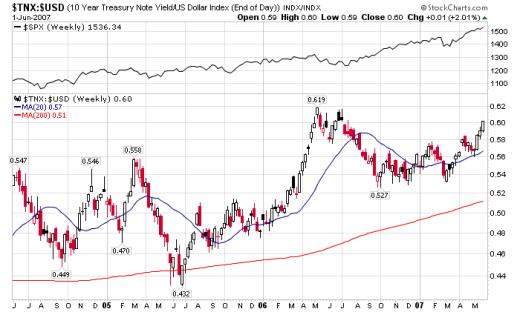 treasury yield and dollar