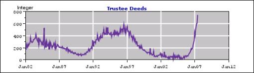 Trustee Deeds